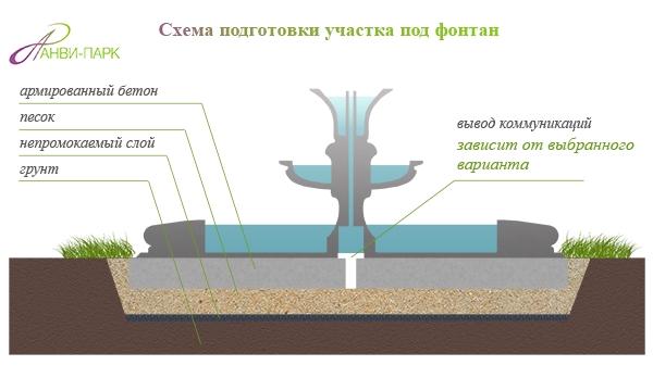 Схема фонтана скачать